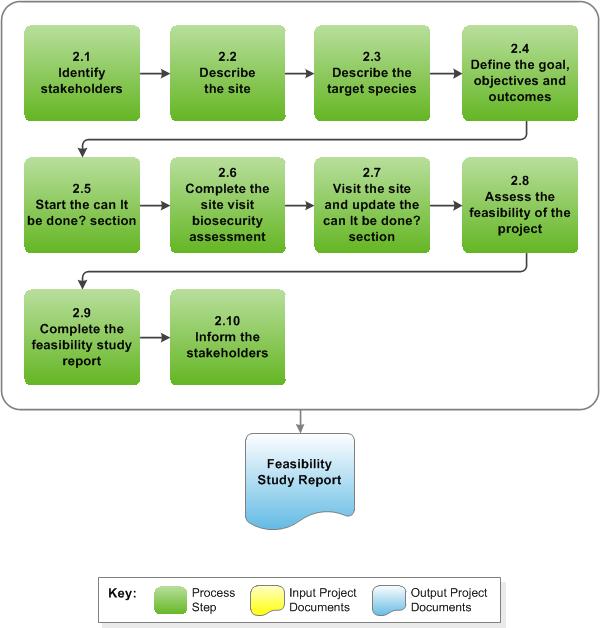 2  Feasibility Study  U0026gt  Diagram